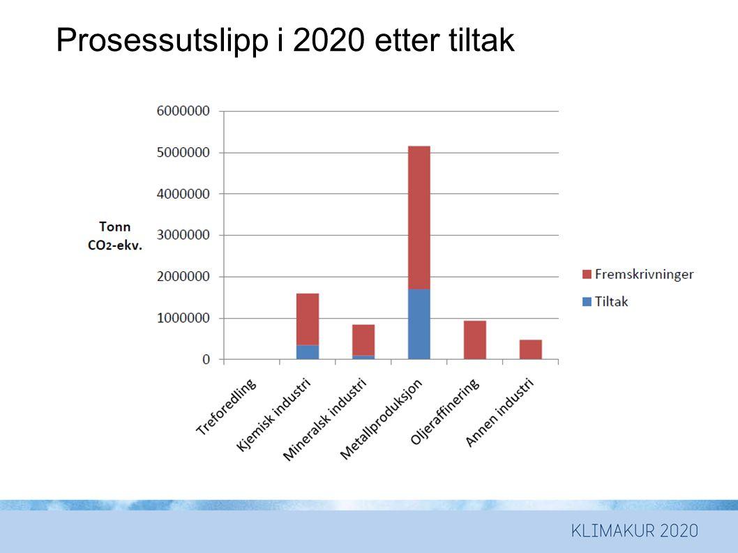 Prosessutslipp i 2020 etter tiltak