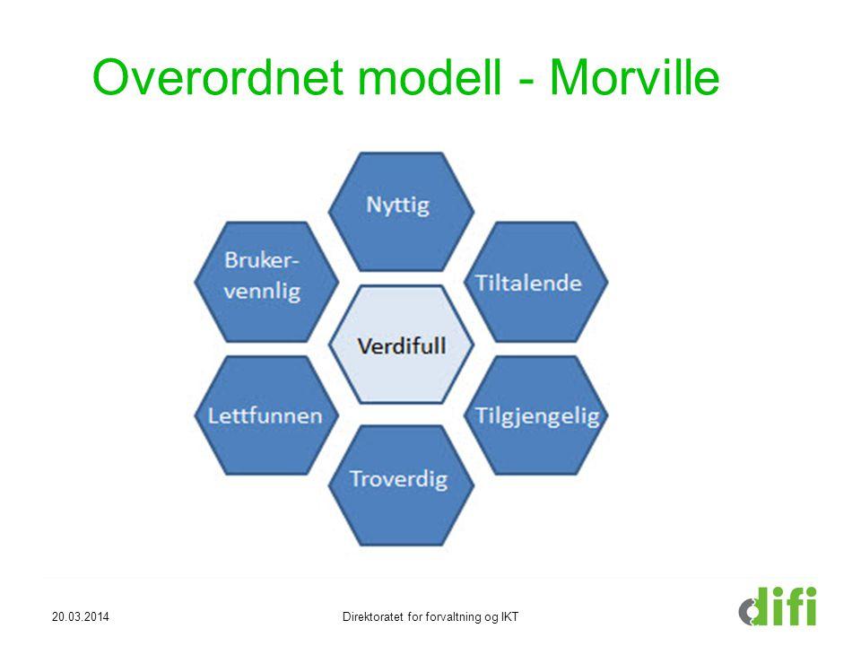 Overordnet modell - Morville
