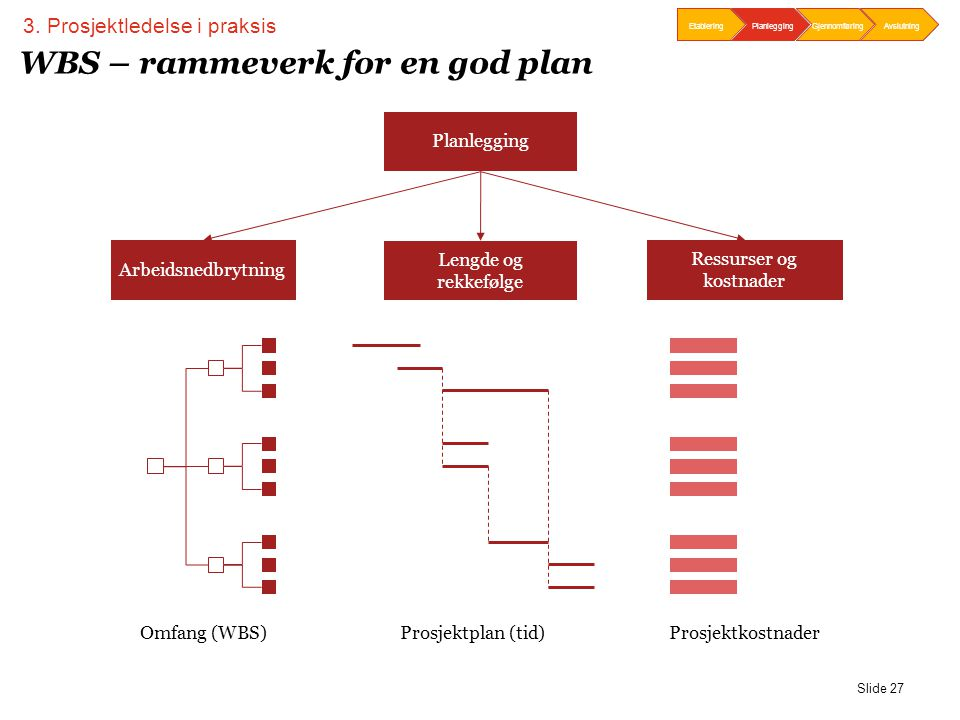 WBS – rammeverk for en god plan