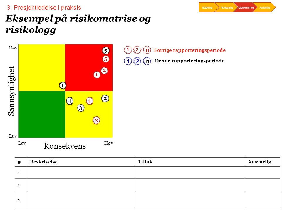 Eksempel på risikomatrise og risikologg