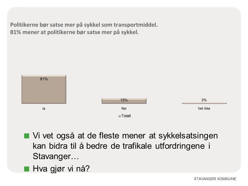 Vi vet også at de fleste mener at sykkelsatsingen kan bidra til å bedre de trafikale utfordringene i Stavanger…