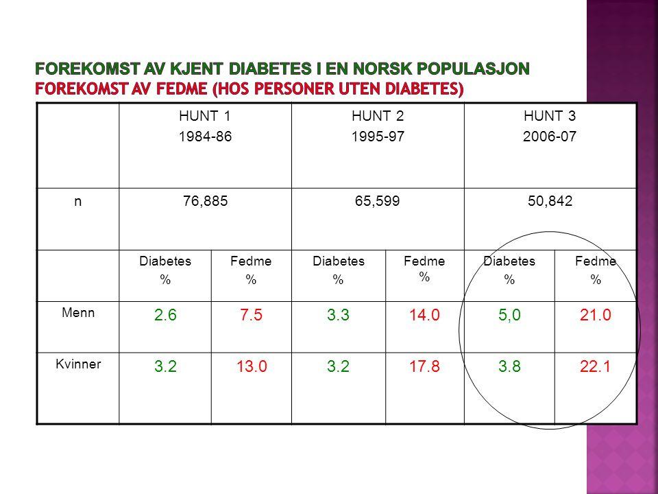 Forekomst av kjent diabetes i en norsk populasjon Forekomst av fedme (hos personer uten diabetes)