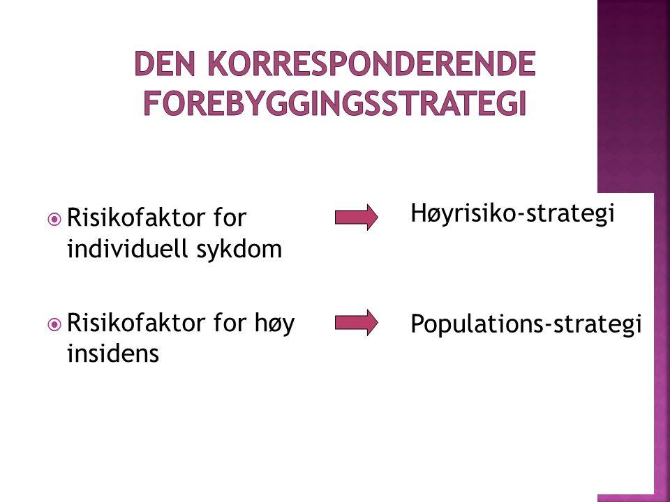Den korresponderende forebyggingsstrategi