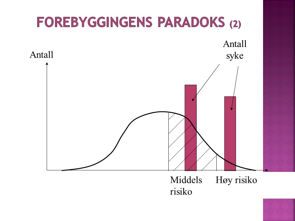 Forebyggingens paradoks (2)