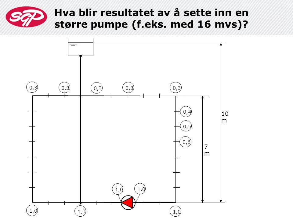 Hva blir resultatet av å sette inn en større pumpe (f.eks. med 16 mvs)