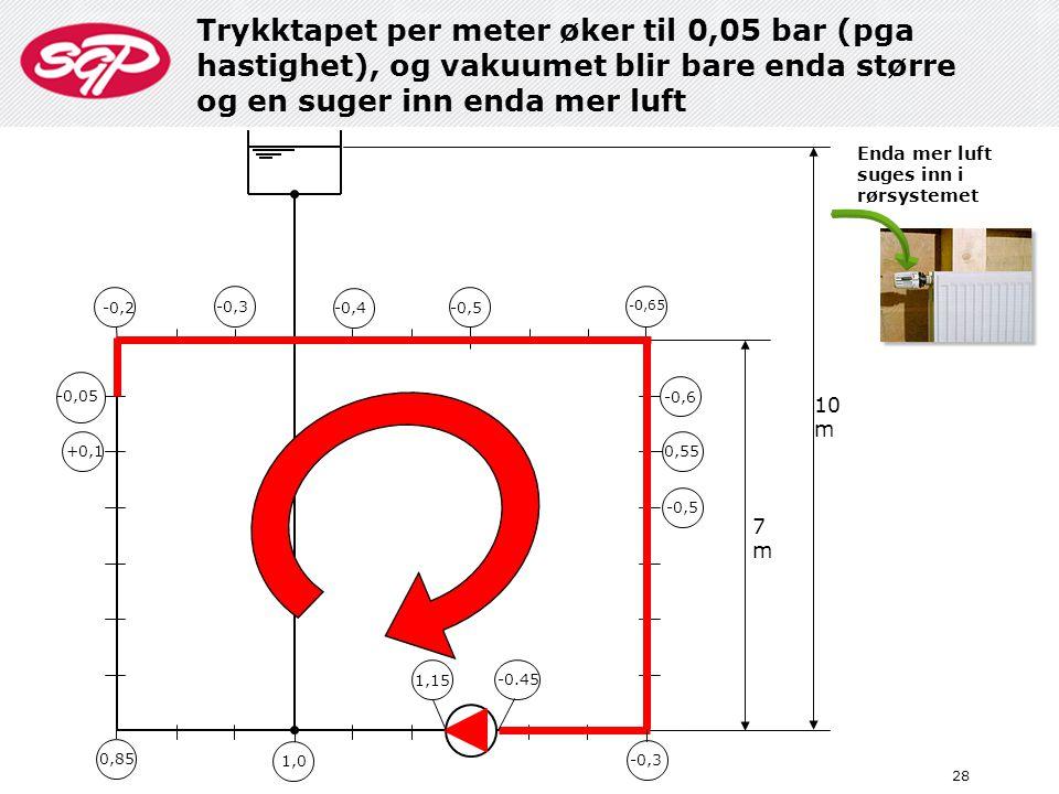 Trykktapet per meter øker til 0,05 bar (pga hastighet), og vakuumet blir bare enda større og en suger inn enda mer luft