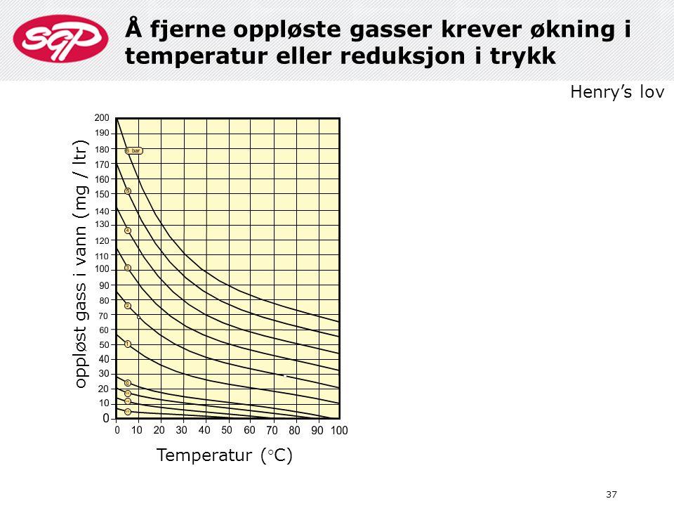 Å fjerne oppløste gasser krever økning i temperatur eller reduksjon i trykk