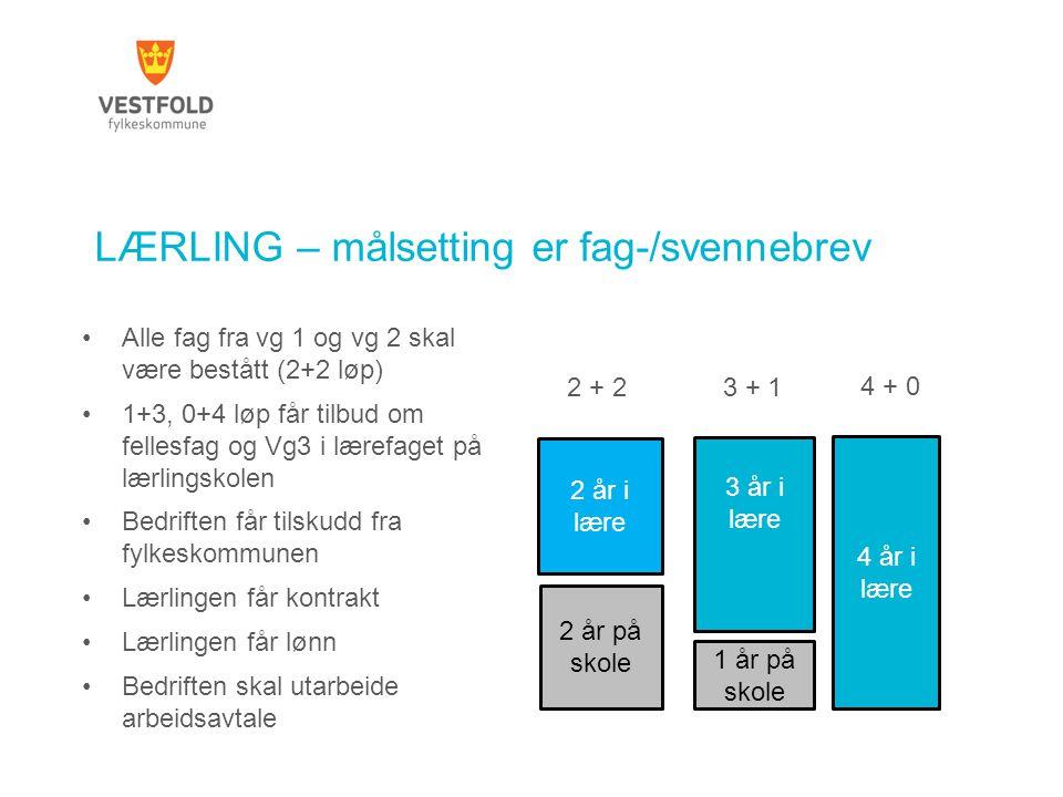 LÆRLING – målsetting er fag-/svennebrev