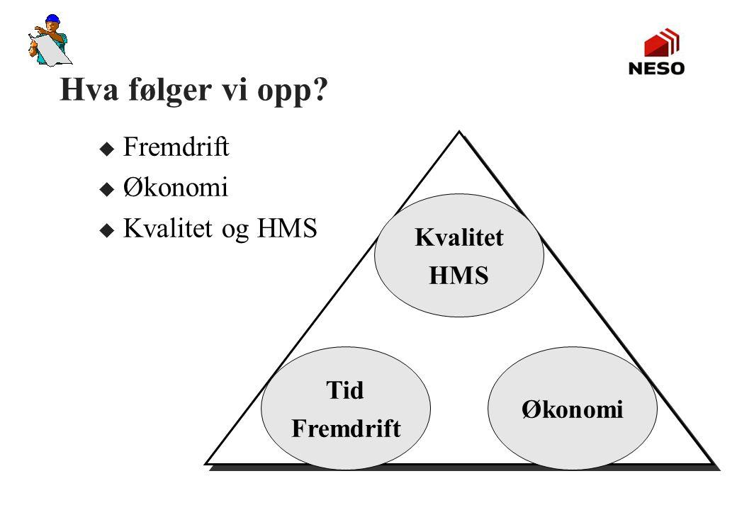 Hva følger vi opp Fremdrift Økonomi Kvalitet og HMS Kvalitet HMS Tid