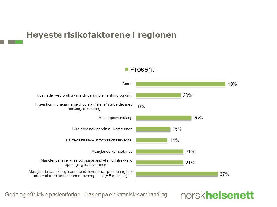Høyeste risikofaktorene i regionen
