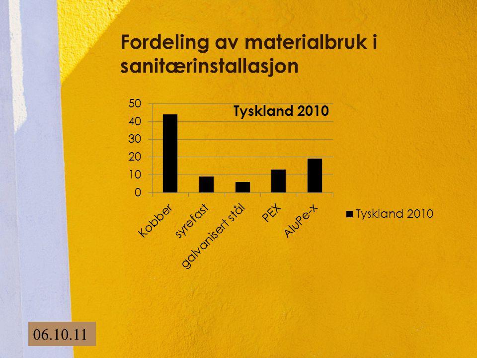 Fordeling av materialbruk i sanitærinstallasjon