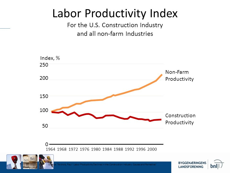 Labor Productivity Index For the U. S
