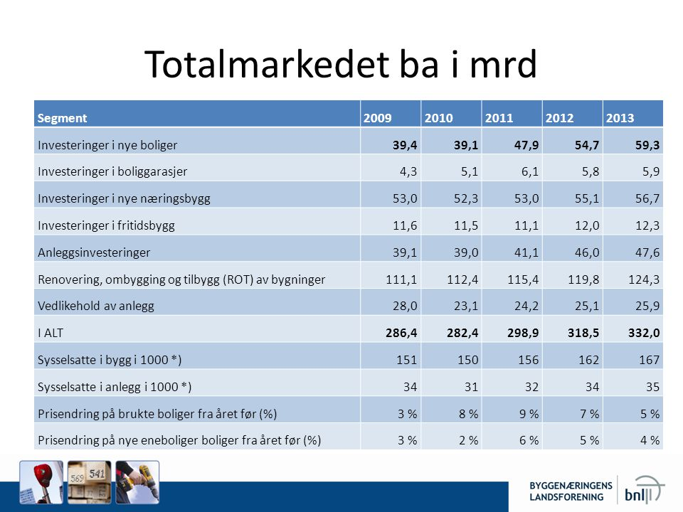 Totalmarkedet ba i mrd Segment 2009 2010 2011 2012 2013