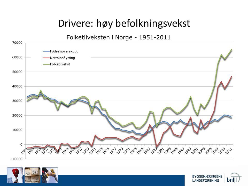 Drivere: høy befolkningsvekst