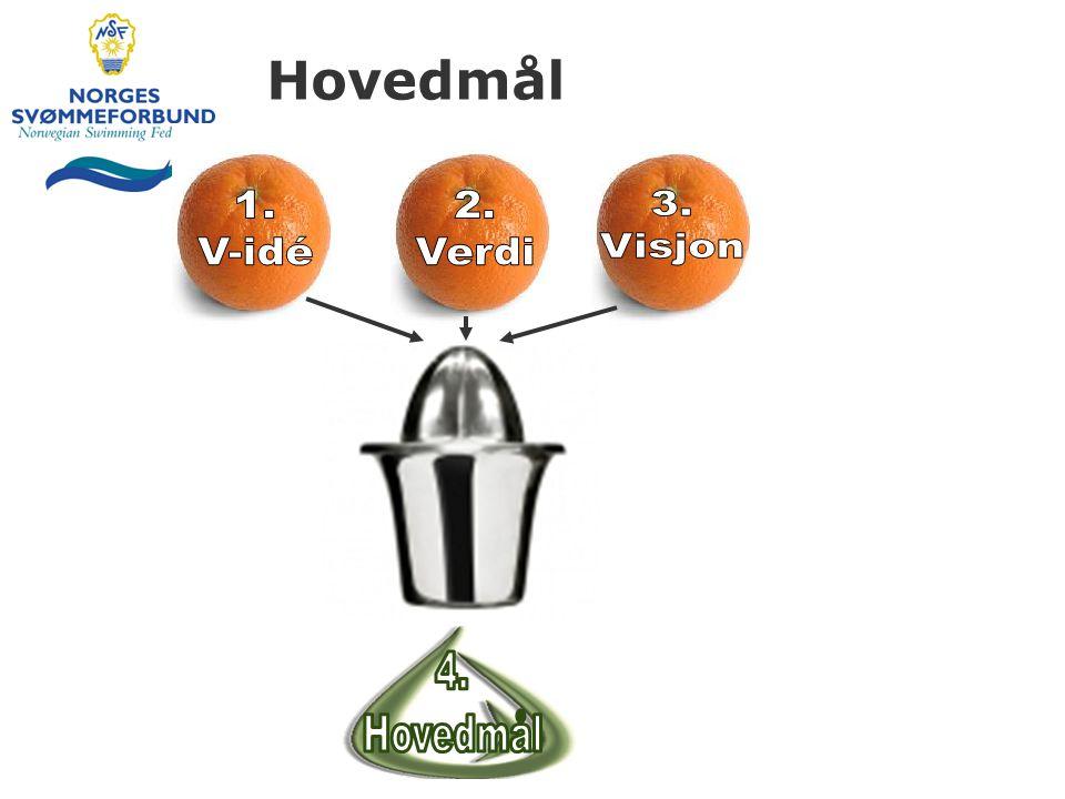Hovedmål 1. V-idé 2. Verdi 3. Visjon 4. Hovedmål