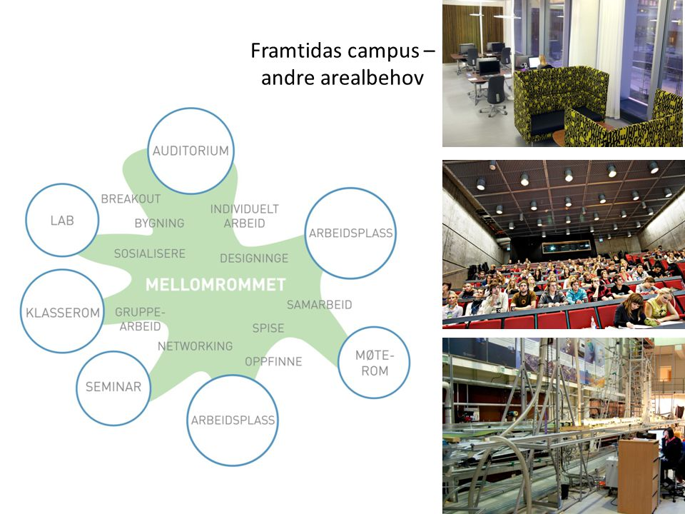 Framtidas campus – andre arealbehov