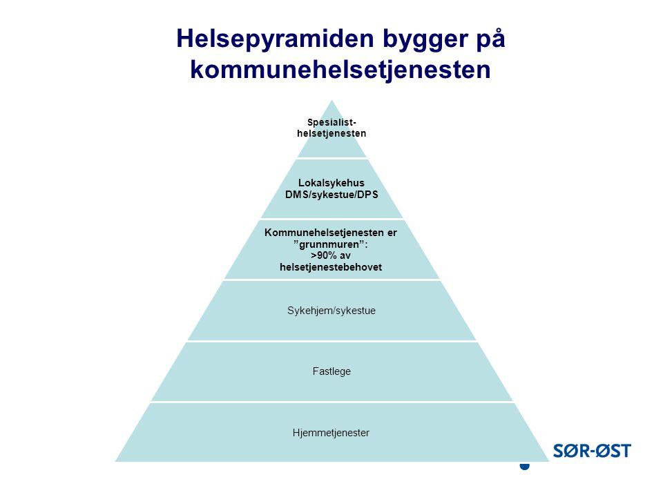 Helsepyramiden bygger på kommunehelsetjenesten
