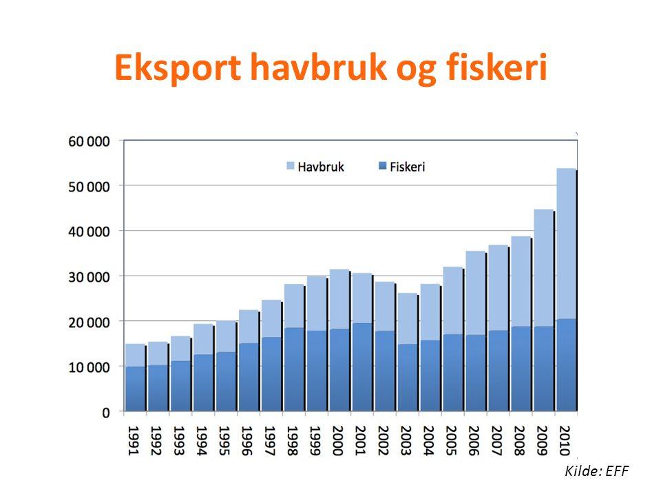 Eksport havbruk og fiskeri