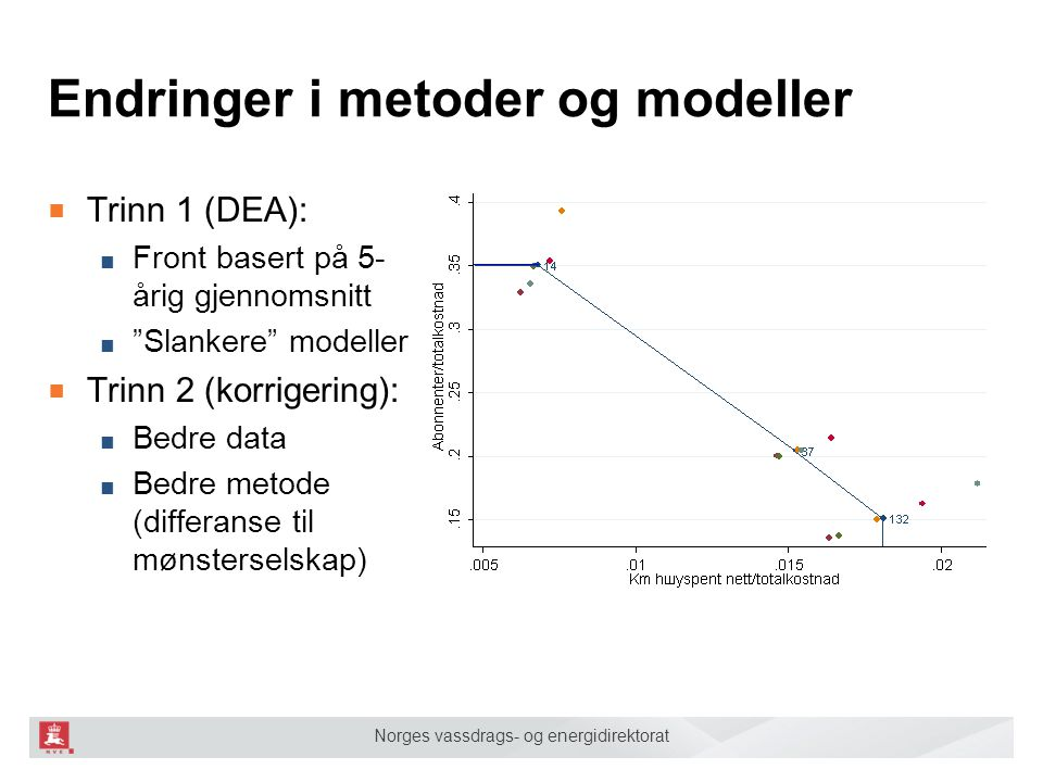 Endringer i metoder og modeller