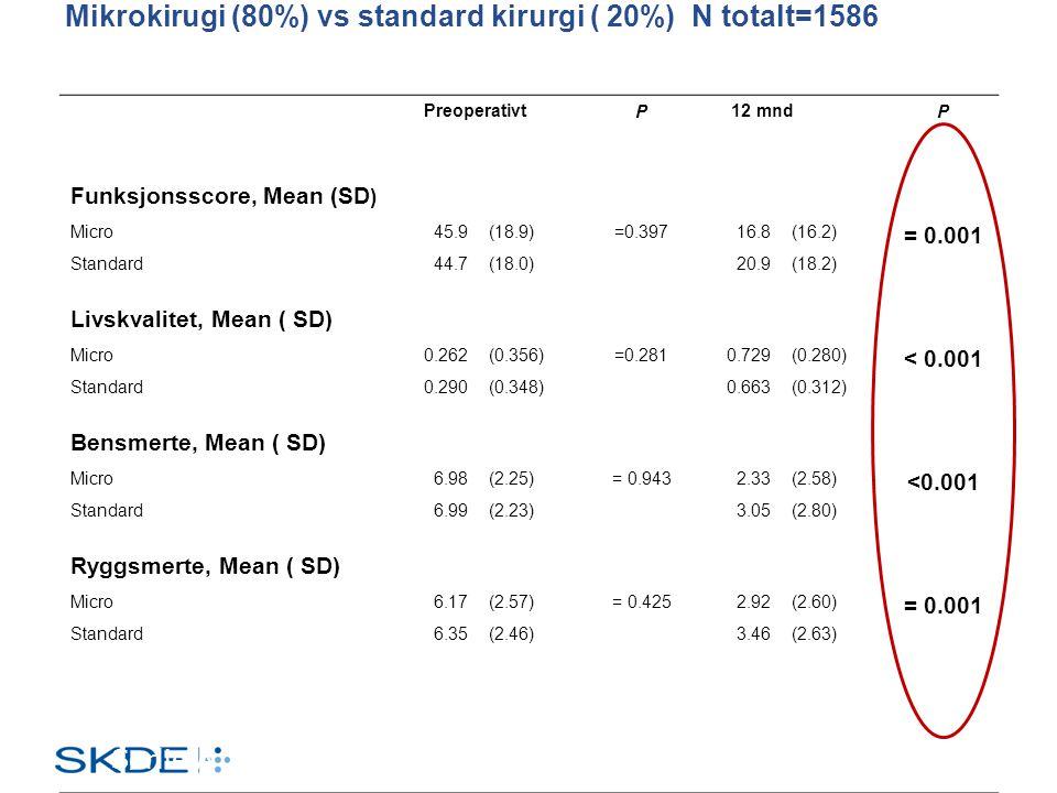 Mikrokirugi (80%) vs standard kirurgi ( 20%) N totalt=1586