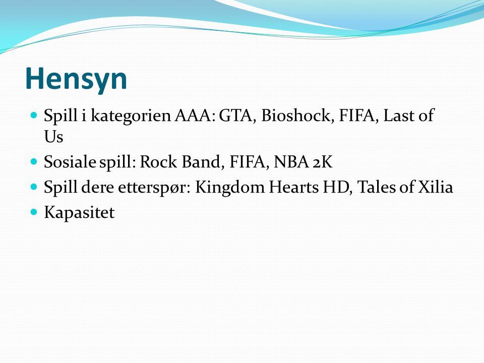Hensyn Spill i kategorien AAA: GTA, Bioshock, FIFA, Last of Us