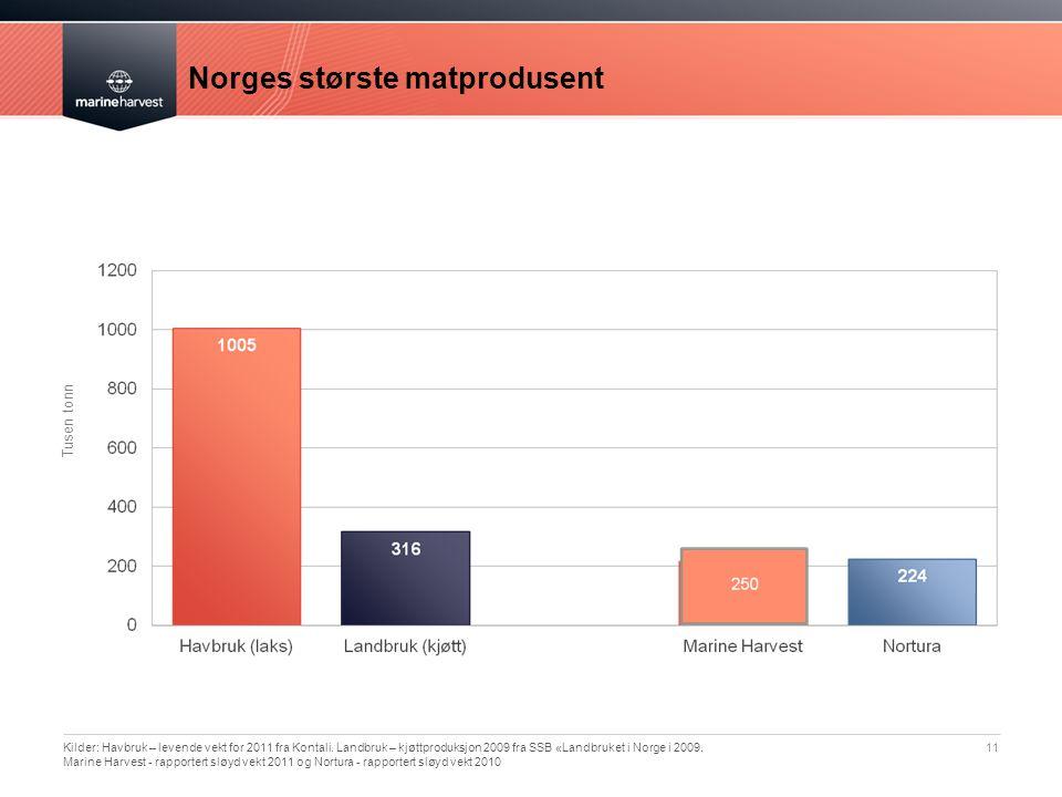 Norges største matprodusent