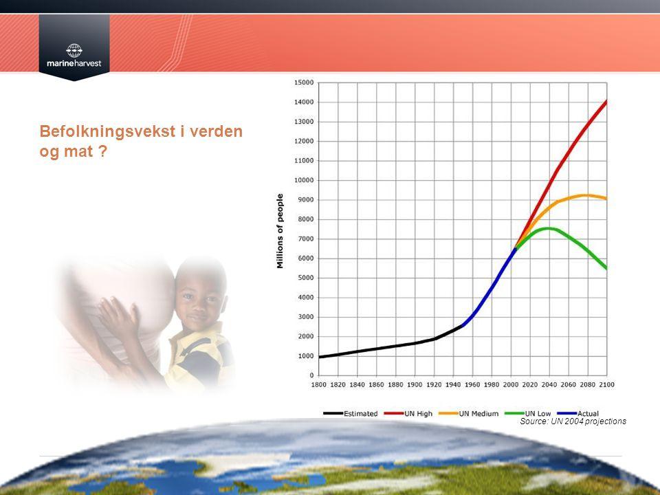 Befolkningsvekst i verden og mat
