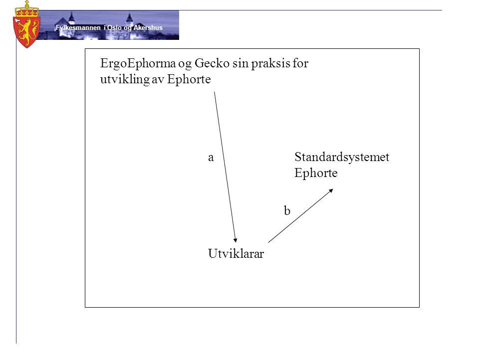 Utviklarar Standardsystemet Ephorte ErgoEphorma og Gecko sin praksis for utvikling av Ephorte a b