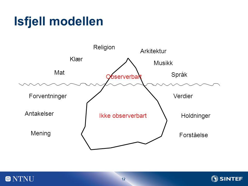 Isfjell modellen Religion Arkitektur Klær Musikk Mat Språk