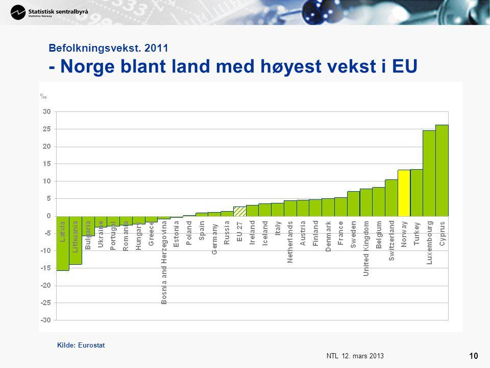Befolkningsvekst. 2011 - Norge blant land med høyest vekst i EU