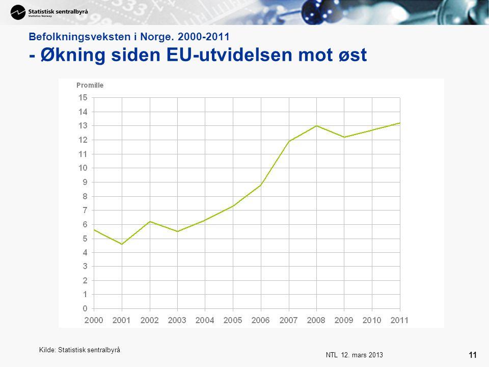 Befolkningsveksten i Norge