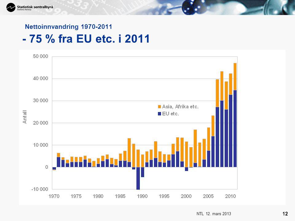 Nettoinnvandring 1970-2011 - 75 % fra EU etc. i 2011