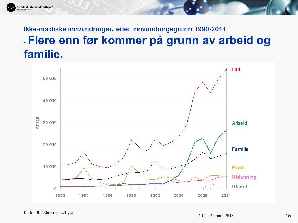 Ikke-nordiske innvandringer, etter innvandringsgrunn 1990-2011 - Flere enn før kommer på grunn av arbeid og familie.