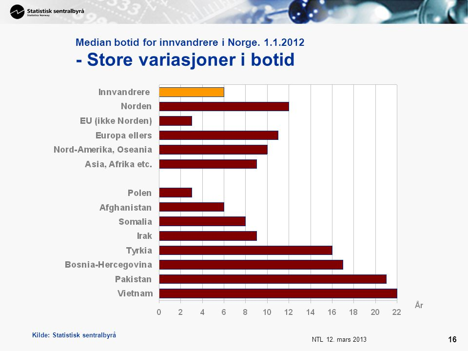 Median botid for innvandrere i Norge. 1. 1