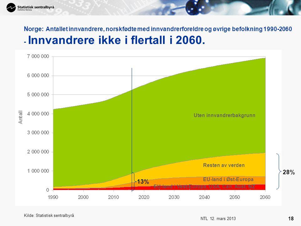 Norge: Antallet innvandrere, norskfødte med innvandrerforeldre og øvrige befolkning 1990-2060 - Innvandrere ikke i flertall i 2060.