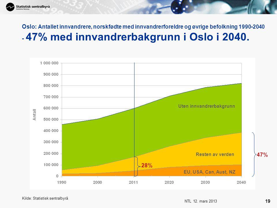 Oslo: Antallet innvandrere, norskfødte med innvandrerforeldre og øvrige befolkning 1990-2040 - 47% med innvandrerbakgrunn i Oslo i 2040.