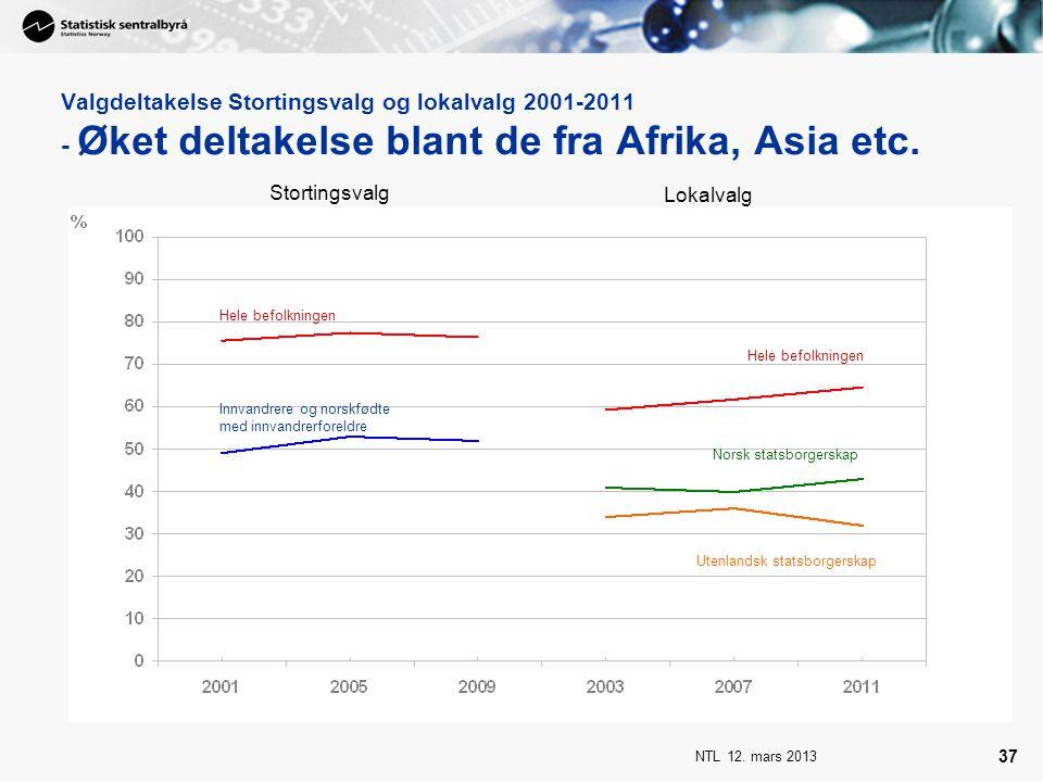 Valgdeltakelse Stortingsvalg og lokalvalg 2001-2011 - Øket deltakelse blant de fra Afrika, Asia etc.
