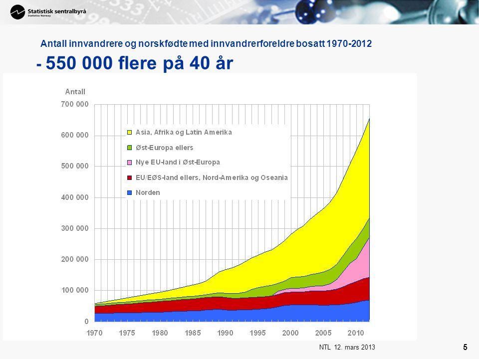 Antall innvandrere og norskfødte med innvandrerforeldre bosatt 1970-2012 - 550 000 flere på 40 år