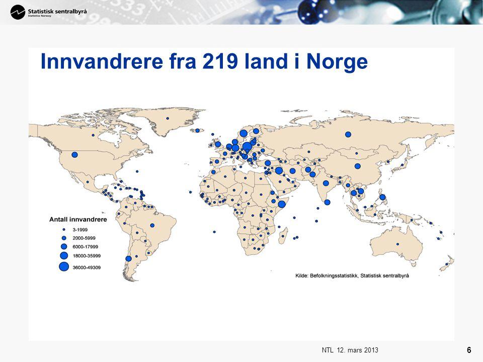 Innvandrere fra 219 land i Norge
