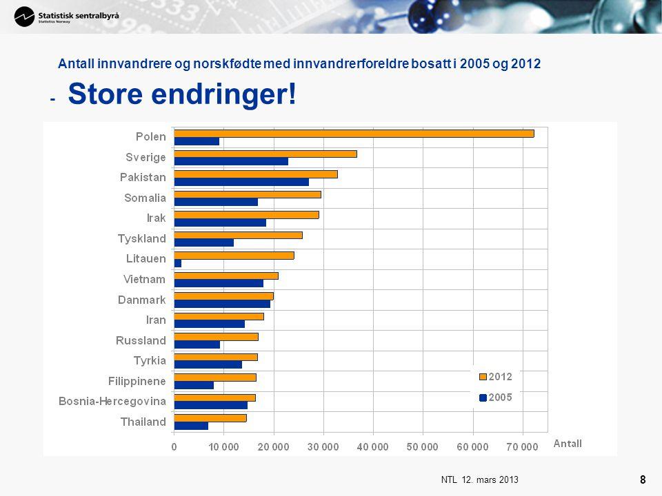 Antall innvandrere og norskfødte med innvandrerforeldre bosatt i 2005 og 2012 - Store endringer!
