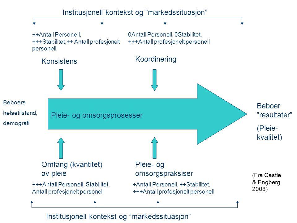 Institusjonell kontekst og markedssituasjon