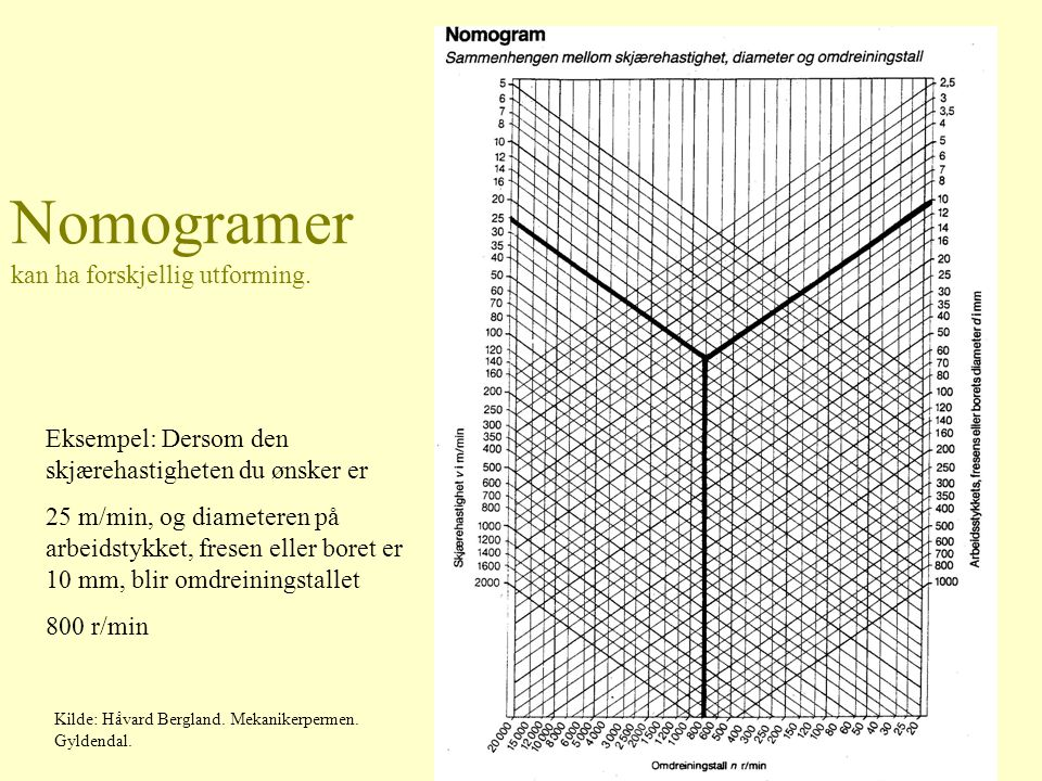 Nomogramer kan ha forskjellig utforming.