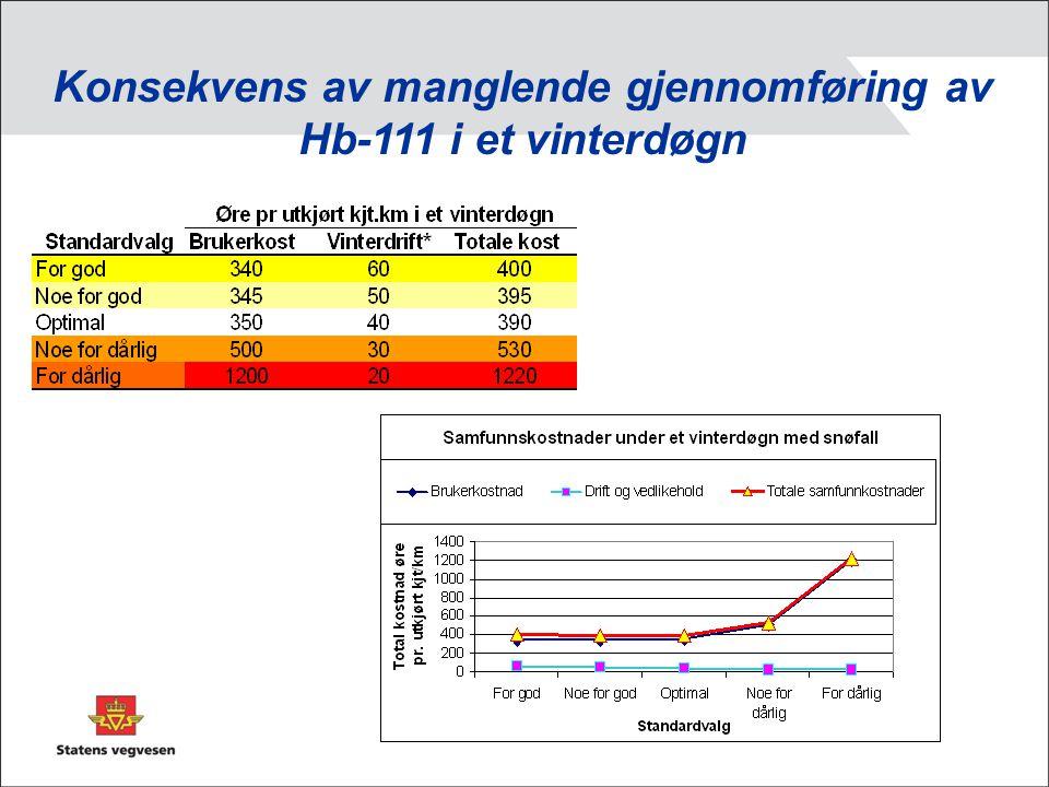 Konsekvens av manglende gjennomføring av Hb-111 i et vinterdøgn