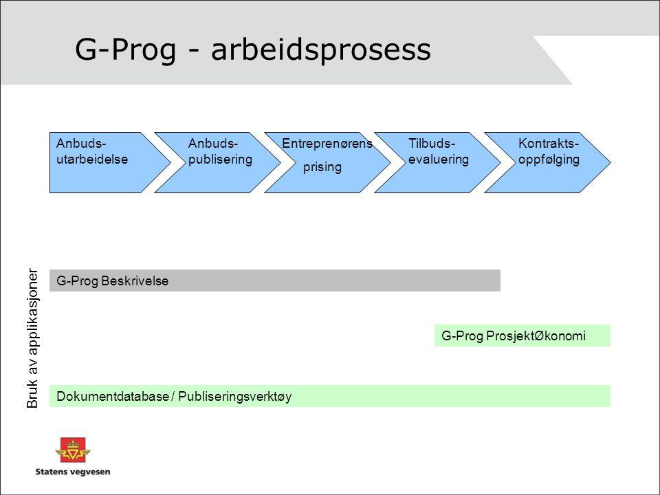 G-Prog - arbeidsprosess