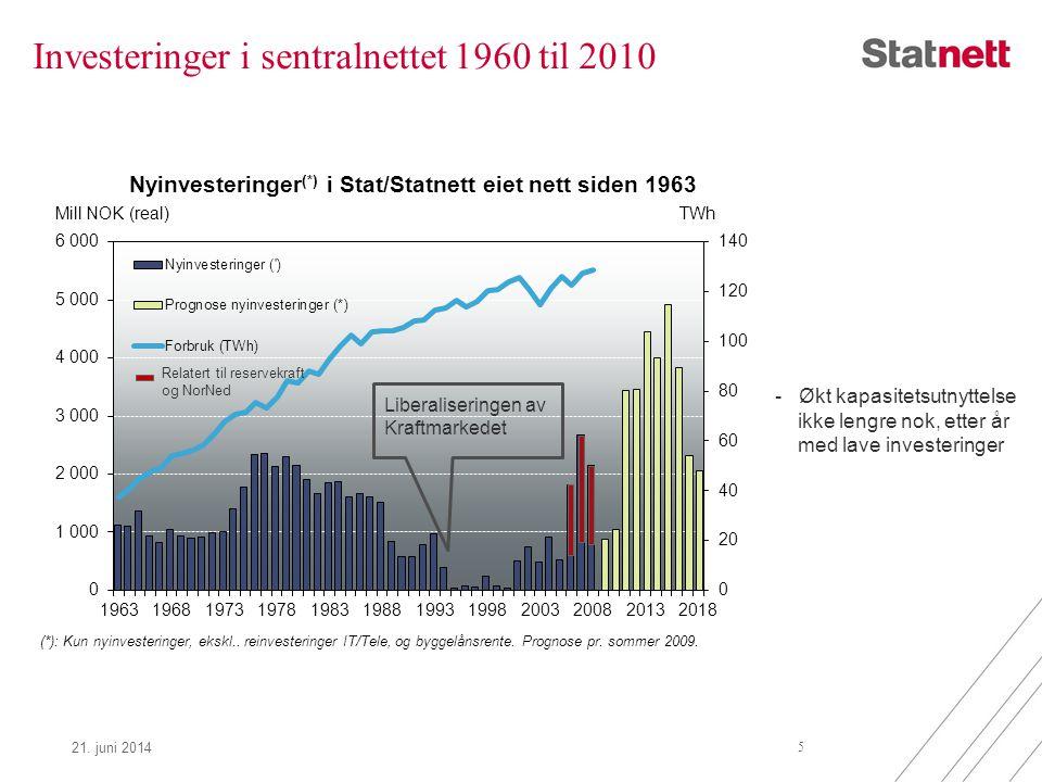 Investeringer i sentralnettet 1960 til 2010