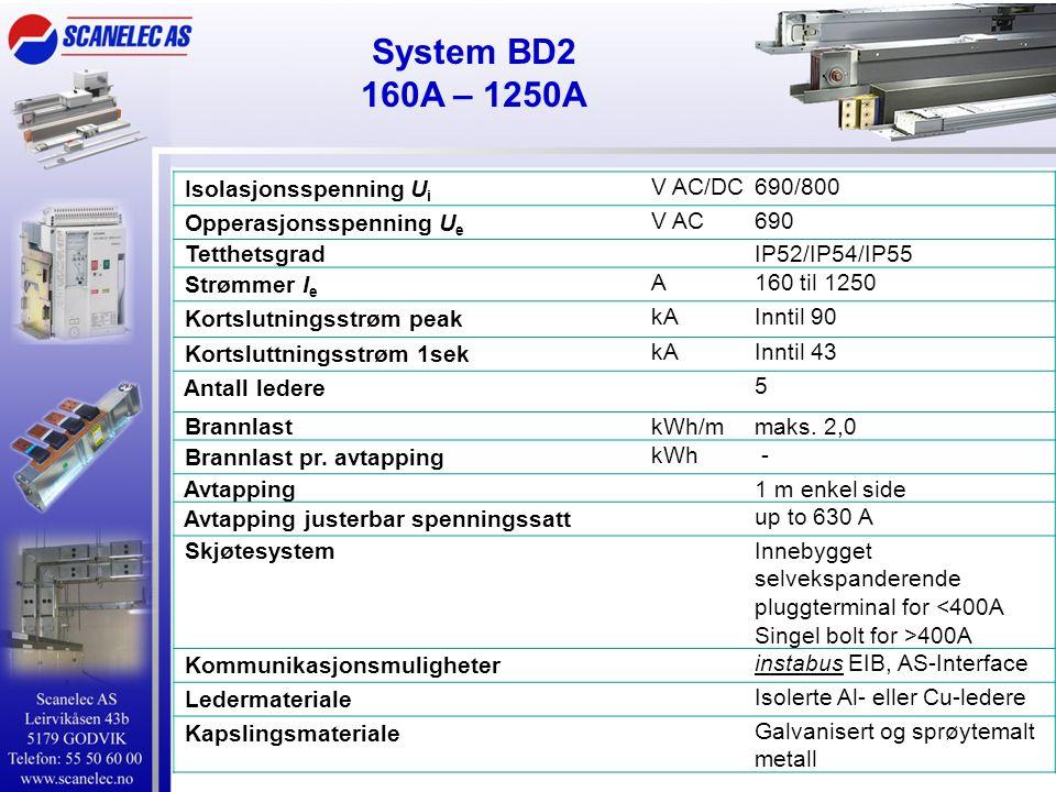 System BD2 160A – 1250A Isolasjonsspenning Ui V AC/DC 690/800