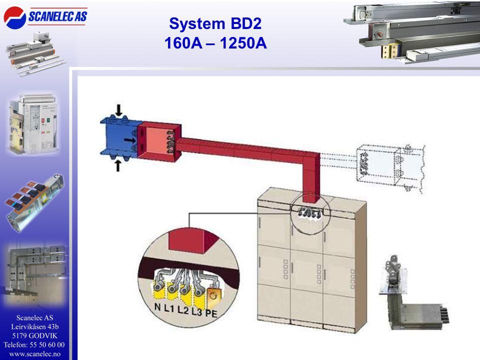 System BD2 160A – 1250A