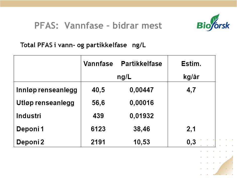 PFAS: Vannfase – bidrar mest