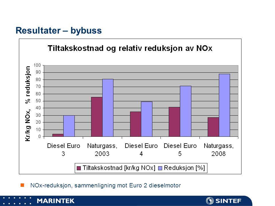 Resultater – bybuss Diesel Euro 3: NOx-utlipp er redusert med 30%, ekstrakostnader skyldes økt drivstofforbruk sammenlignet med Euro2.