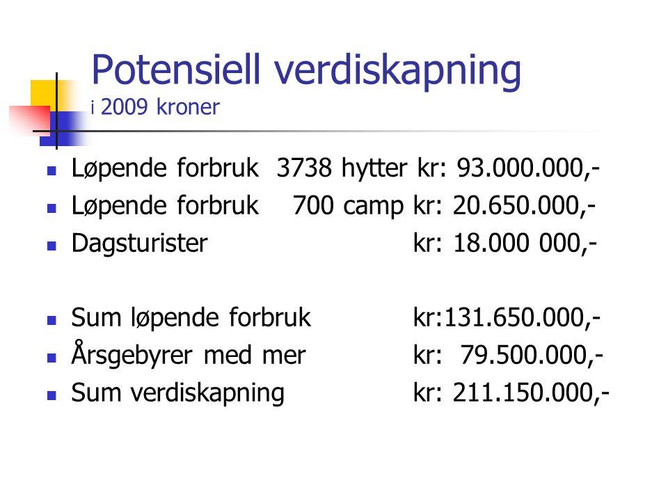 Potensiell verdiskapning i 2009 kroner